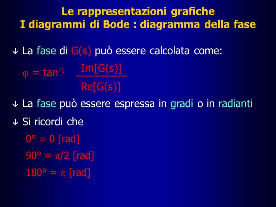 La fase di G(s) può essere calcolata come: j = tan-1 Im[G(s)]
